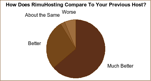 RimuHosting compared to a previous host graph