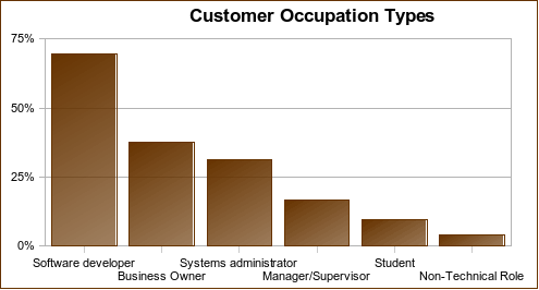 Customer occupation graph