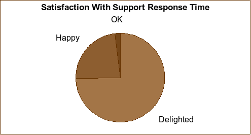 Satisfaction with response times graph