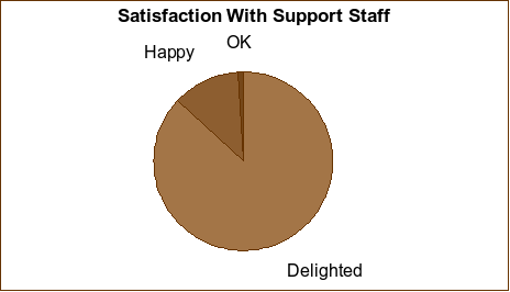 Satisfaction with support graph